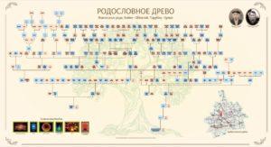 semejnoe drevo prevyu 300x163 - Новая версия родословного древа